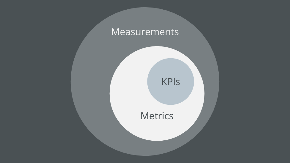 A KPI is a metric which is a measurement